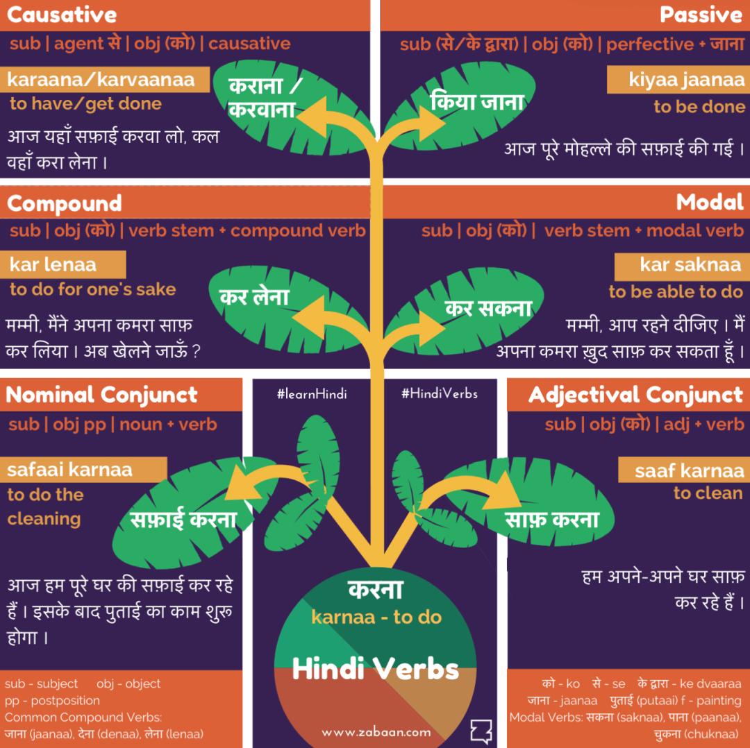 Hindi Verbs