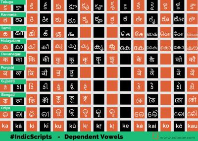 Indic Scripts – II
