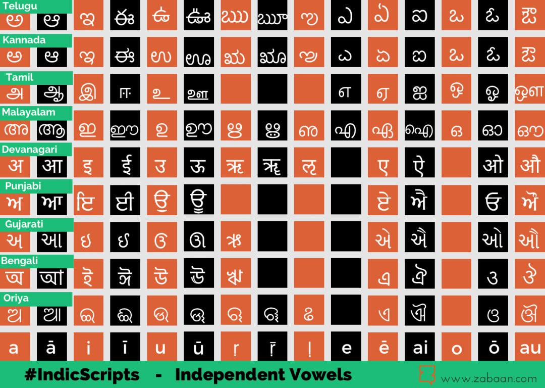 Indic Scripts – I