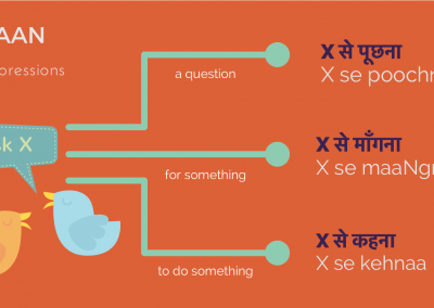 'to ask' in Hindi