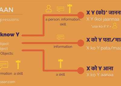 'To know' in Hindi'
