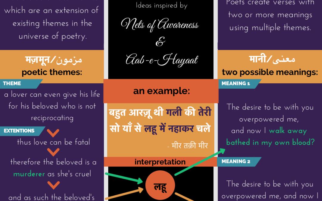 How to read Urdu poetry