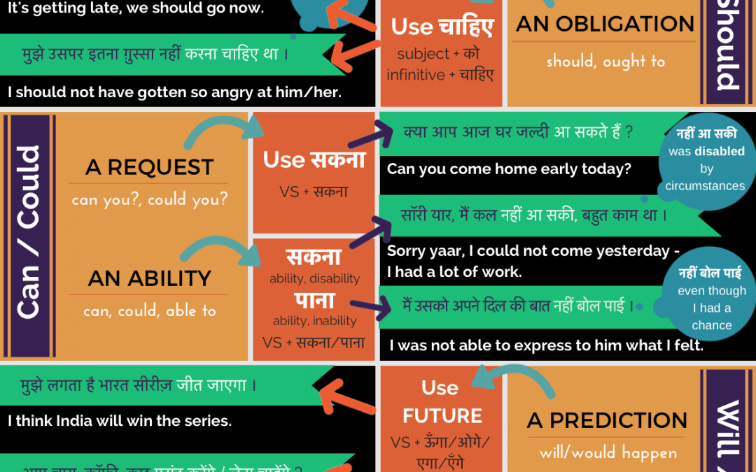 shall/should, can/could, will/would in Hindi